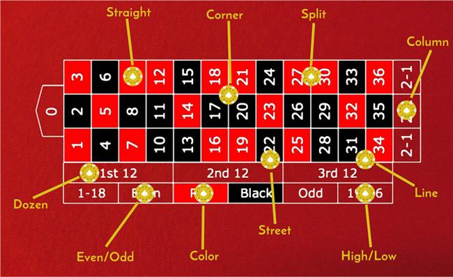 geld winnen bij roulette